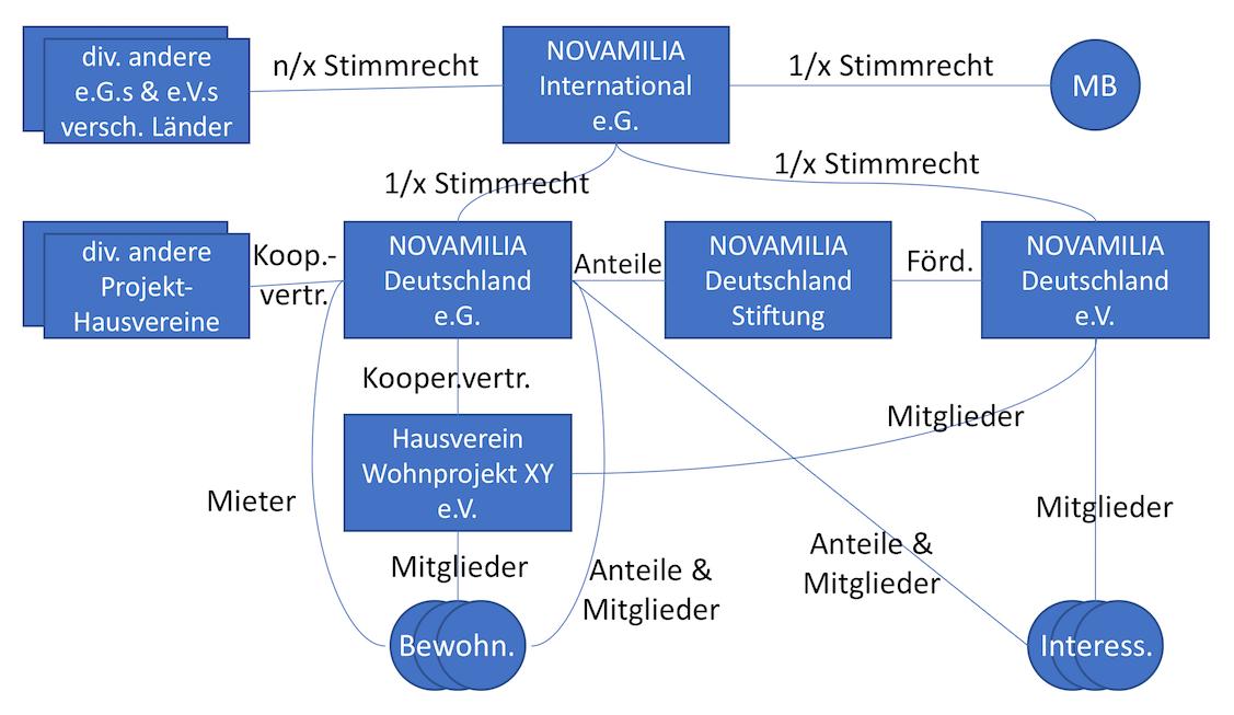 NOVAMILIA Zielstruktur 2022